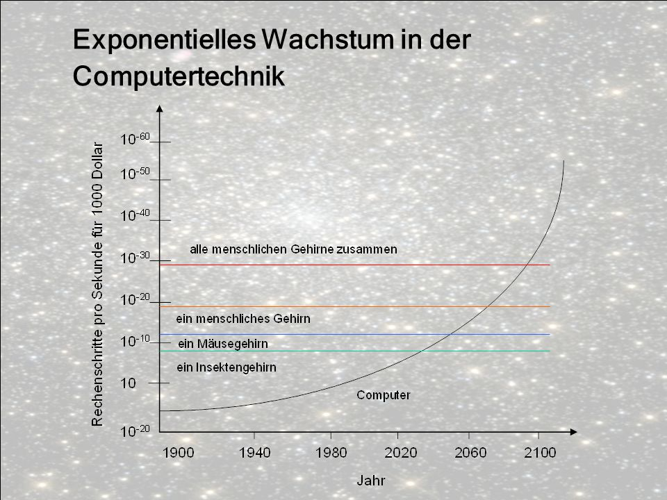 Exponentielles Wachstum in der Computertechnik