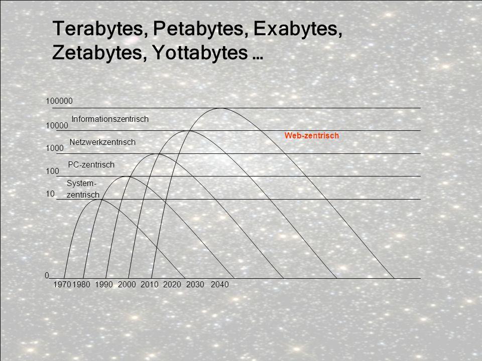Terabytes, Petabytes, Exabytes, Zetabytes, Yottabytes … 0 1970198020001990201020202030 10 100000 10000 1000 100 System- zentrisch PC-zentrisch Netzwer