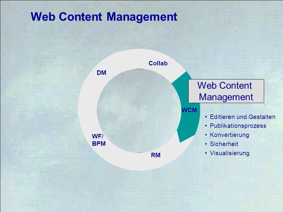 Web Content Management STORE WCM RM WF/ BPM DM Collab Web Content Management Editieren und Gestalten Publikationsprozess Konvertierung Sicherheit Visu