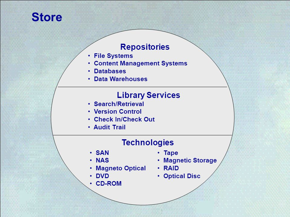 Store Repositories File Systems Content Management Systems Databases Data Warehouses Library Services Search/Retrieval Version Control Check In/Check Out Audit Trail Technologies SAN NAS Magneto Optical DVD CD-ROM Tape Magnetic Storage RAID Optical Disc