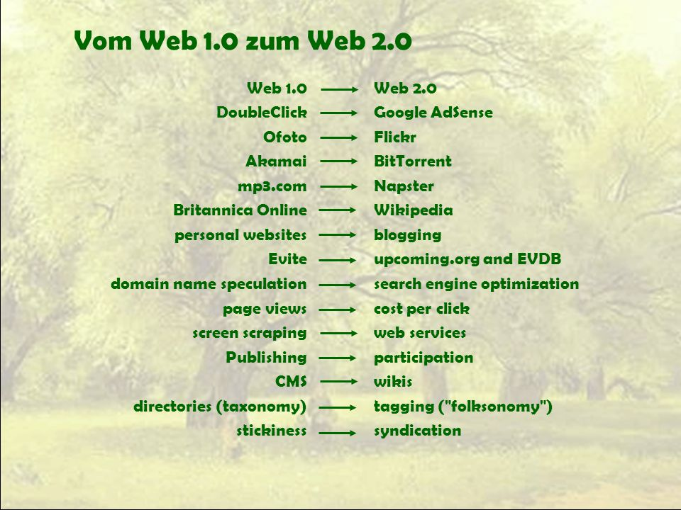 Vom Web 1.0 zum Web 2.0 Web 1.0 DoubleClick Ofoto Akamai mp3.com Britannica Online personal websites Evite domain name speculation page views screen scraping Publishing CMS directories (taxonomy) stickiness Web 2.0 Google AdSense Flickr BitTorrent Napster Wikipedia blogging upcoming.org and EVDB search engine optimization cost per click web services participation wikis tagging ( folksonomy ) syndication