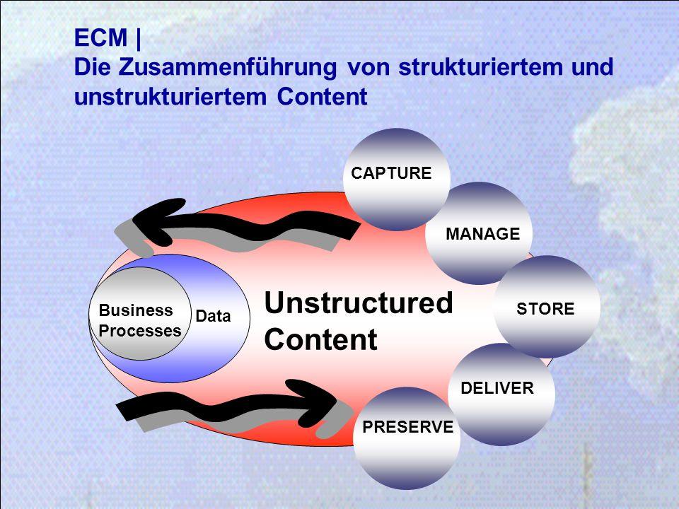 ECM | Die Zusammenführung von strukturiertem und unstrukturiertem Content Unstructured Content Data Business Processes STORE MANAGE DELIVER PRESERVE C
