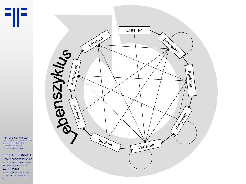 22 IT-Betrieb & RZ Forum 2007 ILM, CDP und IIM: Strategien für sicheres und effizientes Speichermanagement Dr.