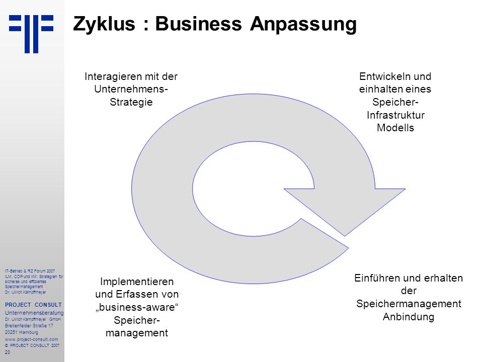 23 IT-Betrieb & RZ Forum 2007 ILM, CDP und IIM: Strategien für sicheres und effizientes Speichermanagement Dr.