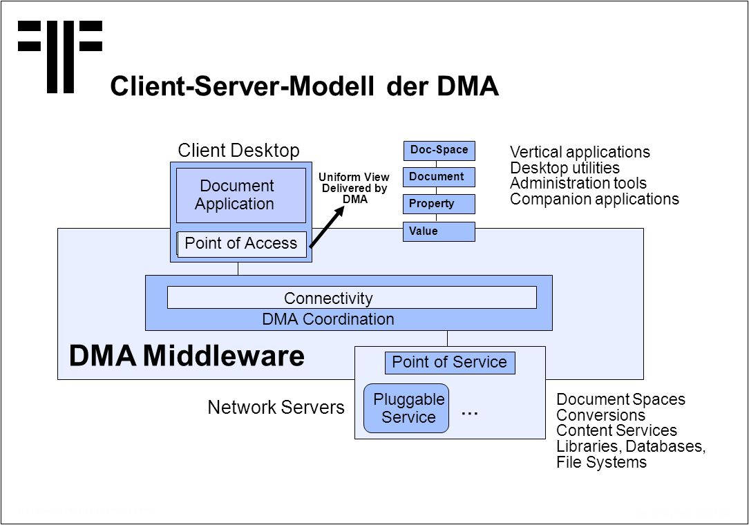 © Copyright PROJECT CONSULT 1997 Kff / V2.0/ / 15.07.2014 / 29 Client-Server-Modell der DMA Connectivity Document Application Point of Access Client D