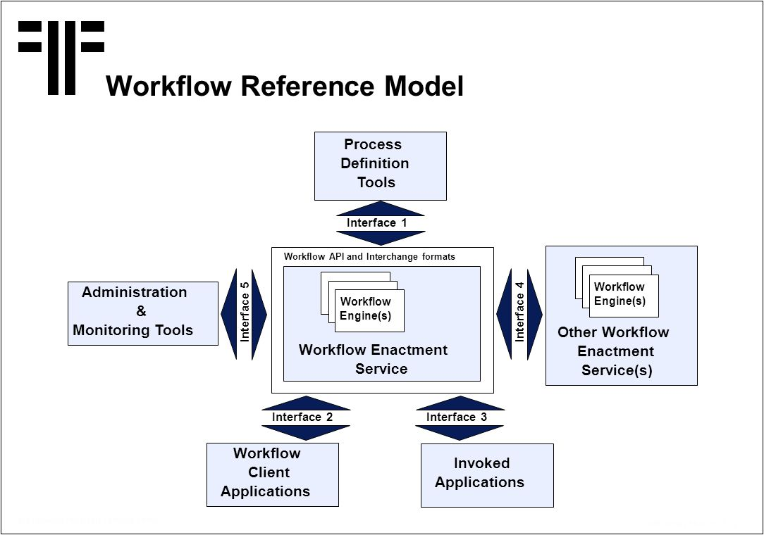 © Copyright PROJECT CONSULT 1997 Kff / V2.0/ / 15.07.2014 / 31 Workflow Reference Model Process Definition Tools Invoked Applications Workflow Client