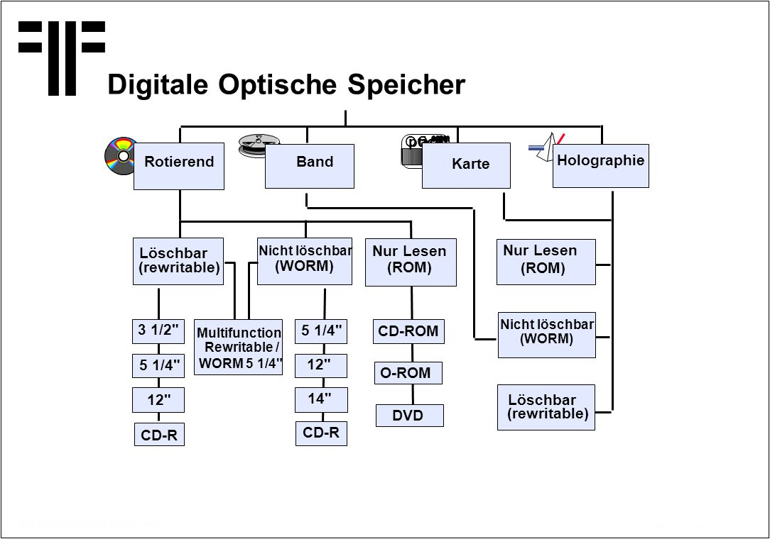 © Copyright PROJECT CONSULT 1997 Kff / V2.0/ / 15.07.2014 / 36 Digitale Optische Speicher O ptical C ard 3 1/2