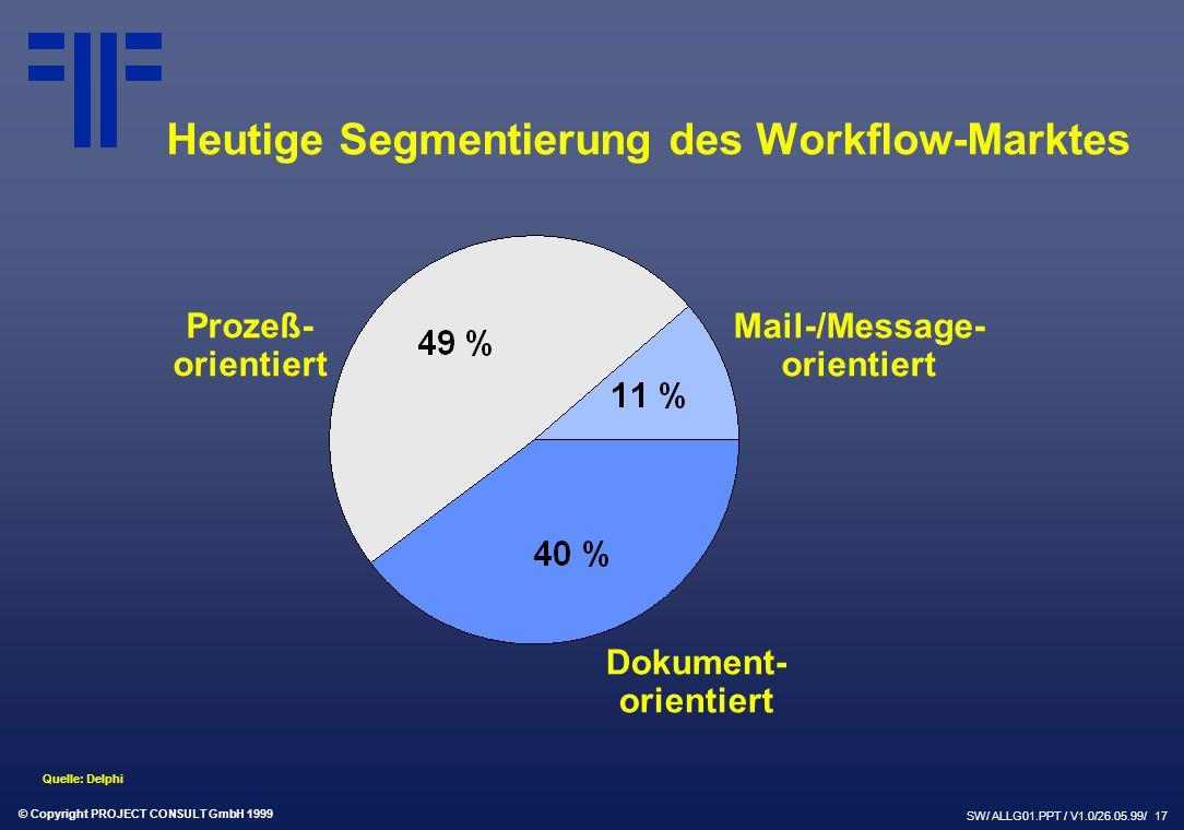 © Copyright PROJECT CONSULT GmbH 1999 SW/ ALLG01.PPT / V1.0/26.05.99/ 17 Heutige Segmentierung des Workflow-Marktes Prozeß- orientiert Mail-/Message- orientiert Dokument- orientiert Quelle: Delphi