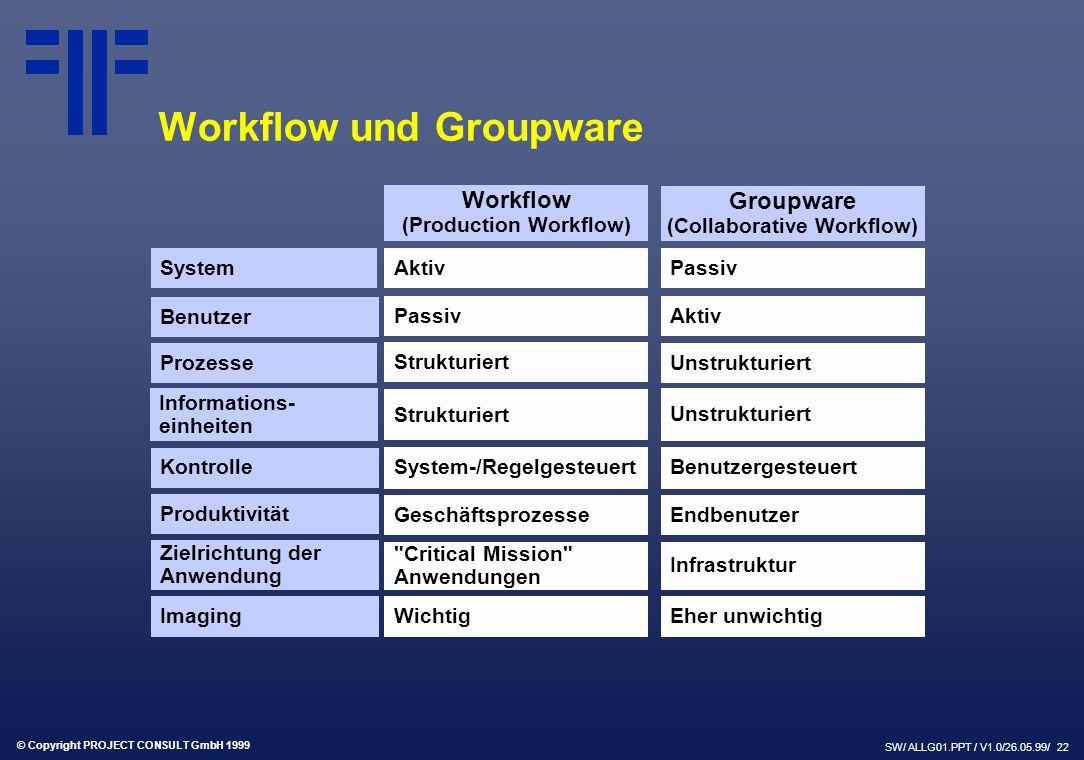 © Copyright PROJECT CONSULT GmbH 1999 SW/ ALLG01.PPT / V1.0/26.05.99/ 22 Workflow und Groupware System Benutzer Produktivität Zielrichtung der Anwendung Workflow (Production Workflow) Groupware (Collaborative Workflow) Aktiv Passiv Geschäftsprozesse Critical Mission Anwendungen Passiv Aktiv Endbenutzer Infrastruktur Kontrolle System-/RegelgesteuertBenutzergesteuert Prozesse Informations- einheiten Strukturiert Unstrukturiert Imaging WichtigEher unwichtig