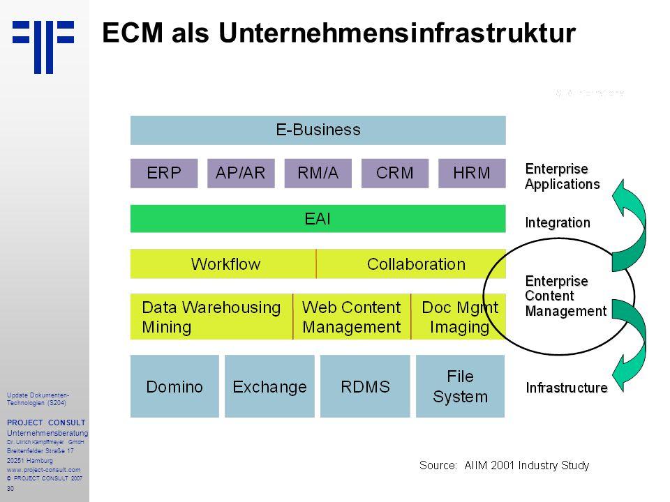 30 Update Dokumenten- Technologien (S204) PROJECT CONSULT Unternehmensberatung Dr. Ulrich Kampffmeyer GmbH Breitenfelder Straße 17 20251 Hamburg www.p