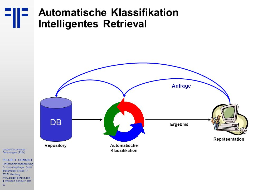 90 Update Dokumenten- Technologien (S204) PROJECT CONSULT Unternehmensberatung Dr. Ulrich Kampffmeyer GmbH Breitenfelder Straße 17 20251 Hamburg www.p