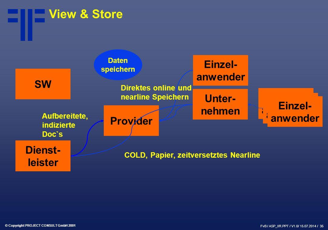 © Copyright PROJECT CONSULT GmbH 2001 FvB / ASP_IIR.PPT / V1.0/ 15.07.2014 / 35 SW Provider Dienst- leister Einzel- anwender Unter- nehmen Einzel- anwender Daten speichern Direktes online und nearline Speichern COLD, Papier, zeitversetztes Nearline Aufbereitete, indizierte Doc`s View & Store