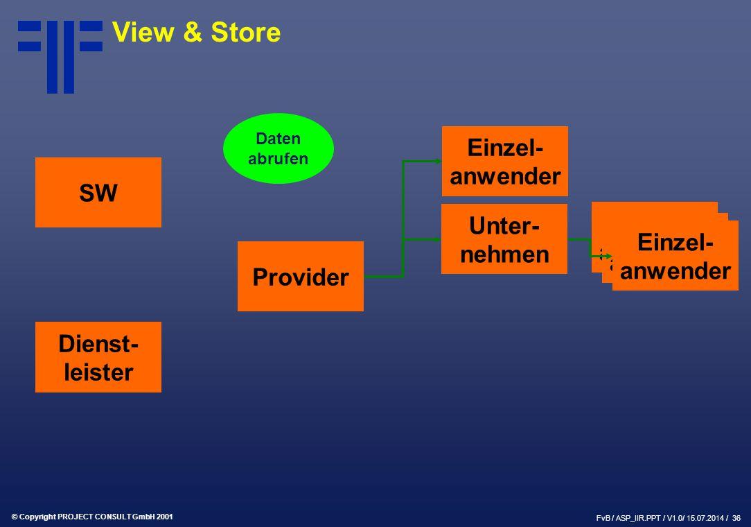© Copyright PROJECT CONSULT GmbH 2001 FvB / ASP_IIR.PPT / V1.0/ 15.07.2014 / 36 SW Provider Dienst- leister Einzel- anwender Unter- nehmen Einzel- anwender Daten abrufen View & Store