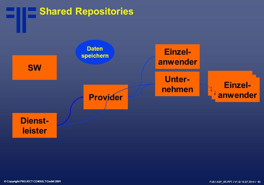 © Copyright PROJECT CONSULT GmbH 2001 FvB / ASP_IIR.PPT / V1.0/ 15.07.2014 / 40 SW Provider Dienst- leister Einzel- anwender Unter- nehmen Einzel- anwender Daten speichern Shared Repositories