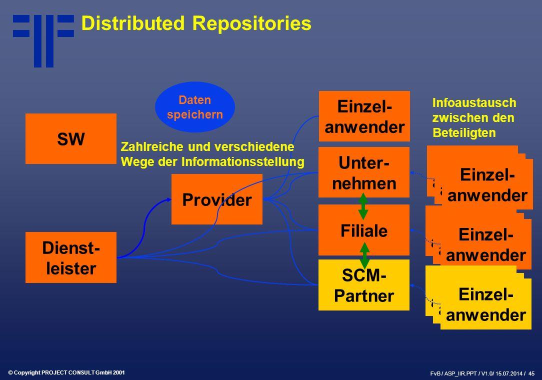 © Copyright PROJECT CONSULT GmbH 2001 FvB / ASP_IIR.PPT / V1.0/ 15.07.2014 / 45 SW Provider Dienst- leister Einzel- anwender Unter- nehmen Filiale SCM- Partner Einzel- anwender Daten speichern Zahlreiche und verschiedene Wege der Informationsstellung Infoaustausch zwischen den Beteiligten Distributed Repositories