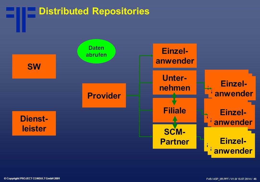 © Copyright PROJECT CONSULT GmbH 2001 FvB / ASP_IIR.PPT / V1.0/ 15.07.2014 / 46 SW Provider Dienst- leister Einzel- anwender Unter- nehmen Filiale SCM- Partner Einzel- anwender Daten abrufen Distributed Repositories
