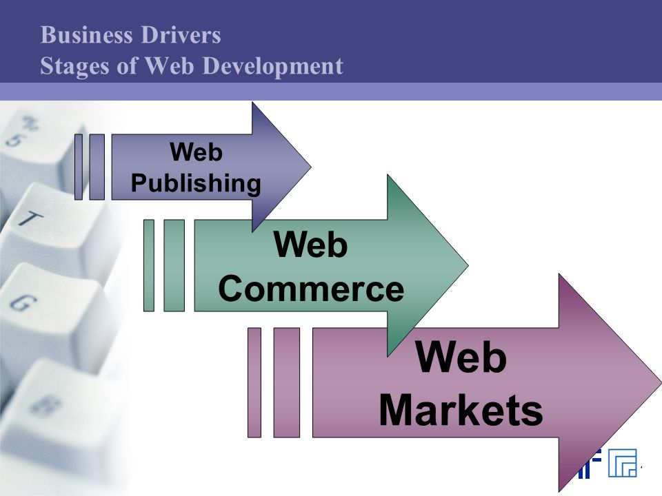 Business Drivers Stages of Web Development Web Markets Web Commerce Web Publishing
