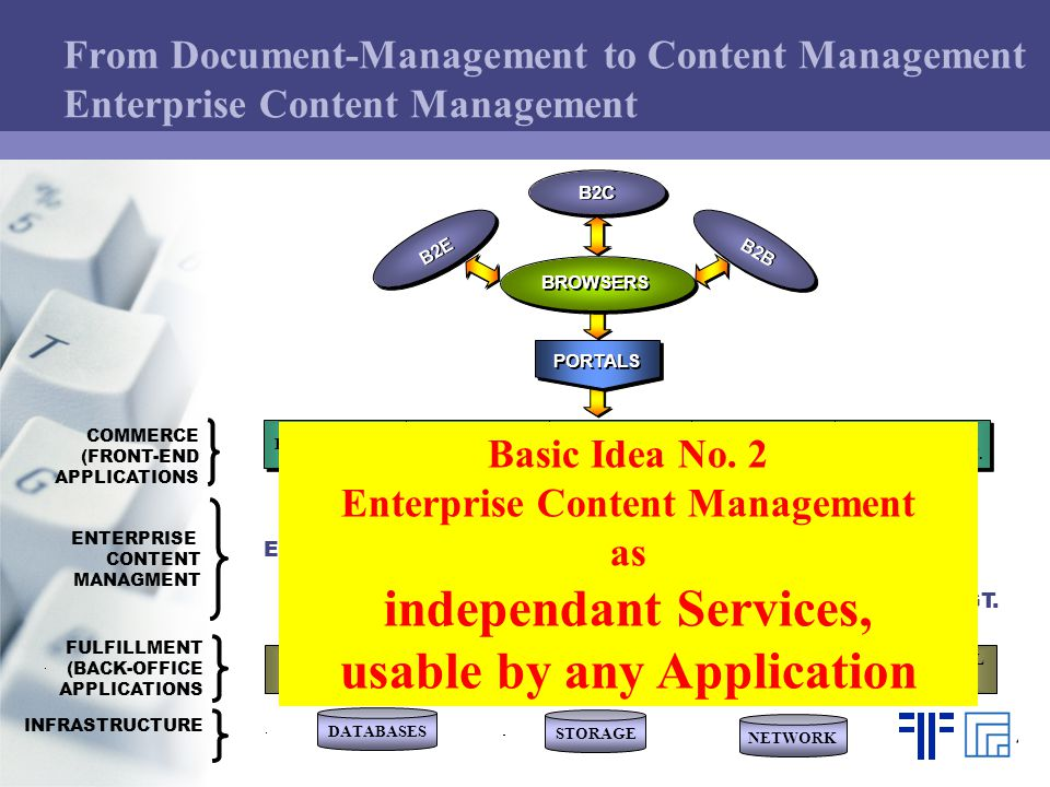 WEB CONTENT MGT. DOCUMENT MGT. IMAGING EAI E-PROCESS MGT.