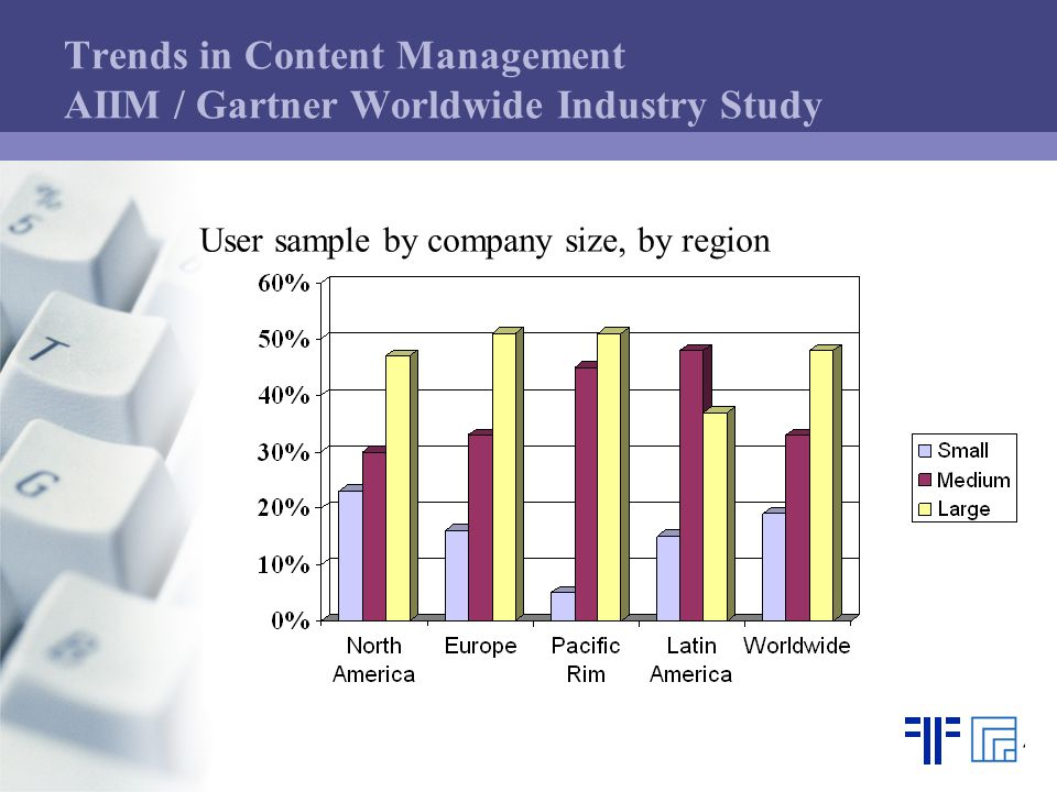 Trends in Content Management AIIM / Gartner Worldwide Industry Study User sample by company size, by region