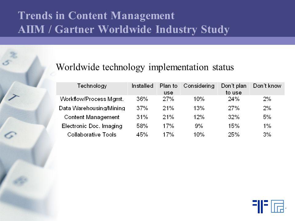 Trends in Content Management AIIM / Gartner Worldwide Industry Study Worldwide technology implementation status