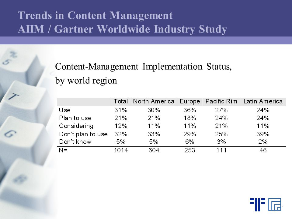 Trends in Content Management AIIM / Gartner Worldwide Industry Study Content-Management Implementation Status, by world region