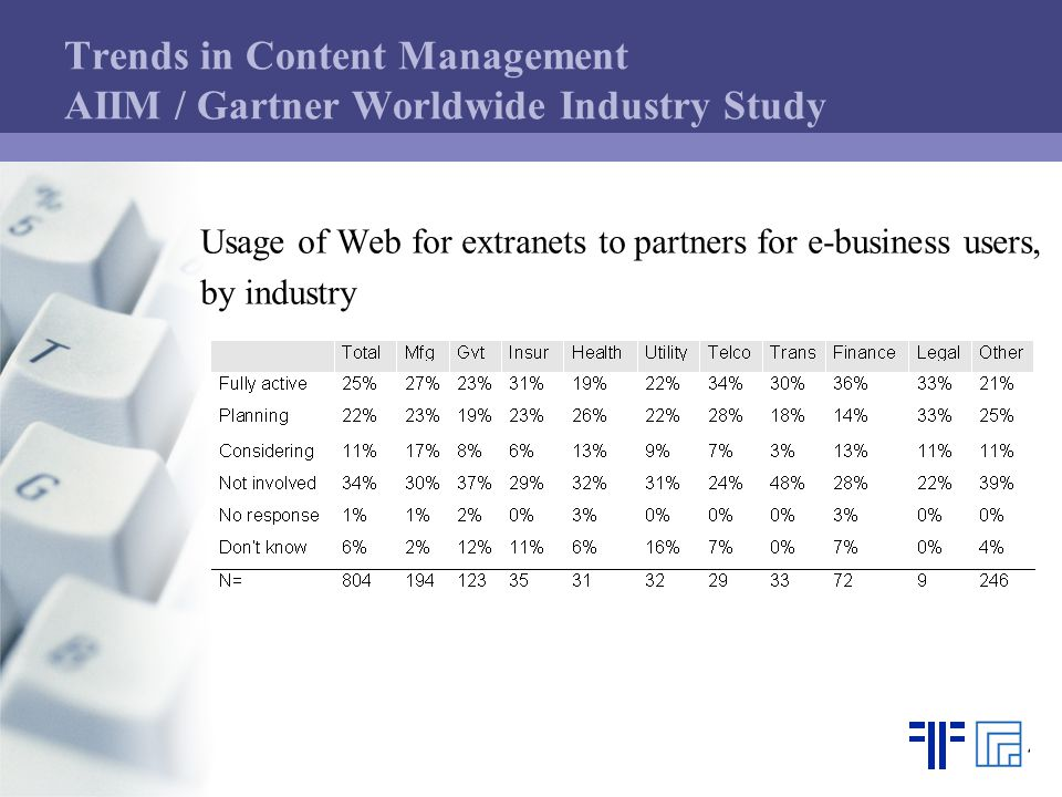 Trends in Content Management AIIM / Gartner Worldwide Industry Study Usage of Web for extranets to partners for e-business users, by industry