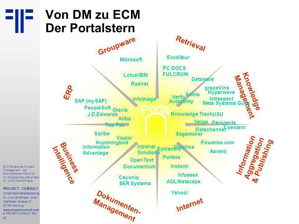 30 ECM Enterprise Content Management - der entscheidende Faktor für Ihr erfolgreiches e-Business Dr.