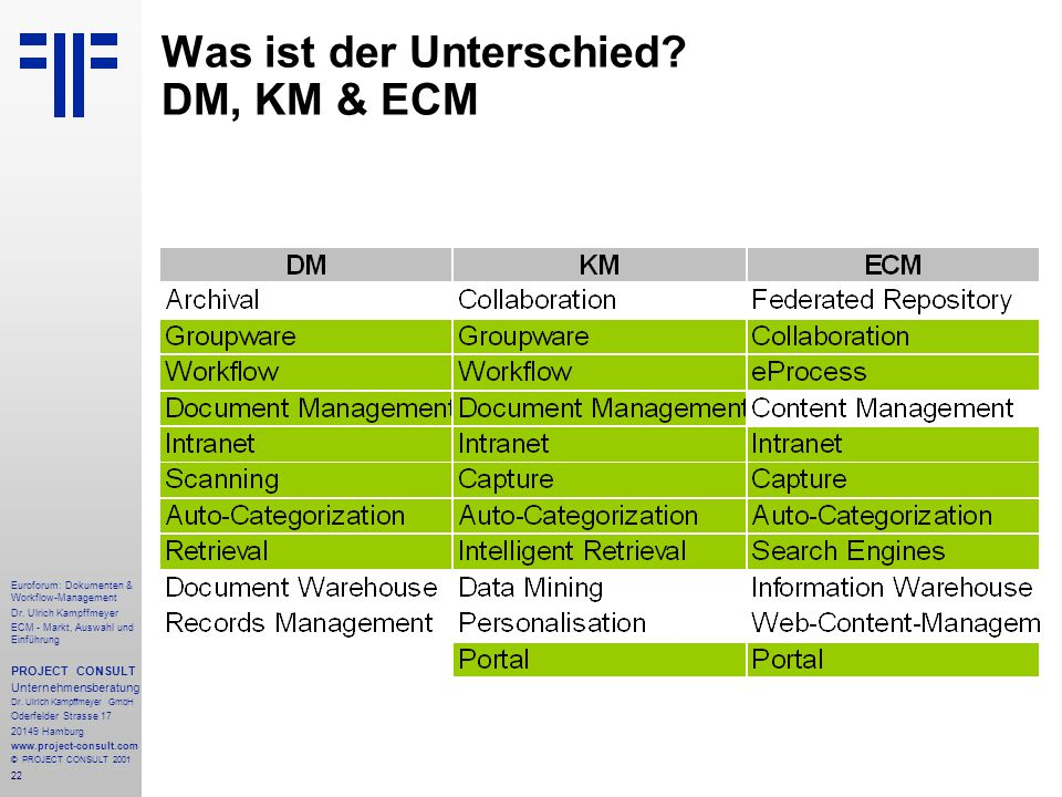 22 Euroforum: Dokumenten & Workflow-Management Dr.