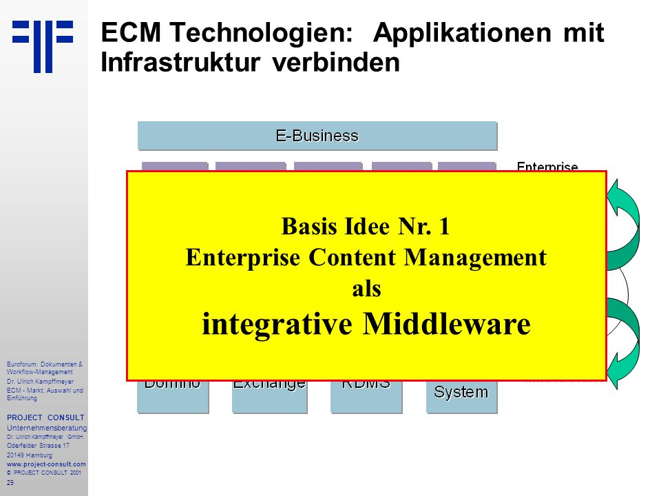 29 Euroforum: Dokumenten & Workflow-Management Dr.