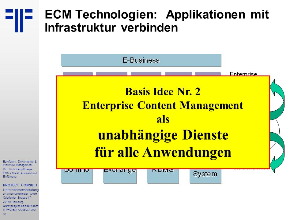 30 Euroforum: Dokumenten & Workflow-Management Dr.