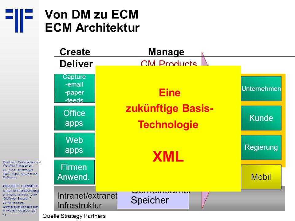 14 Euroforum: Dokumenten- und Workflow-Management Dr.