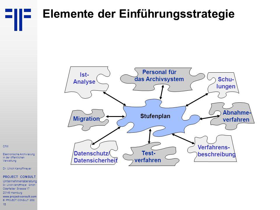 15 CfW Elektronische Archivierung in der öffentlichen Verwaltung Dr.