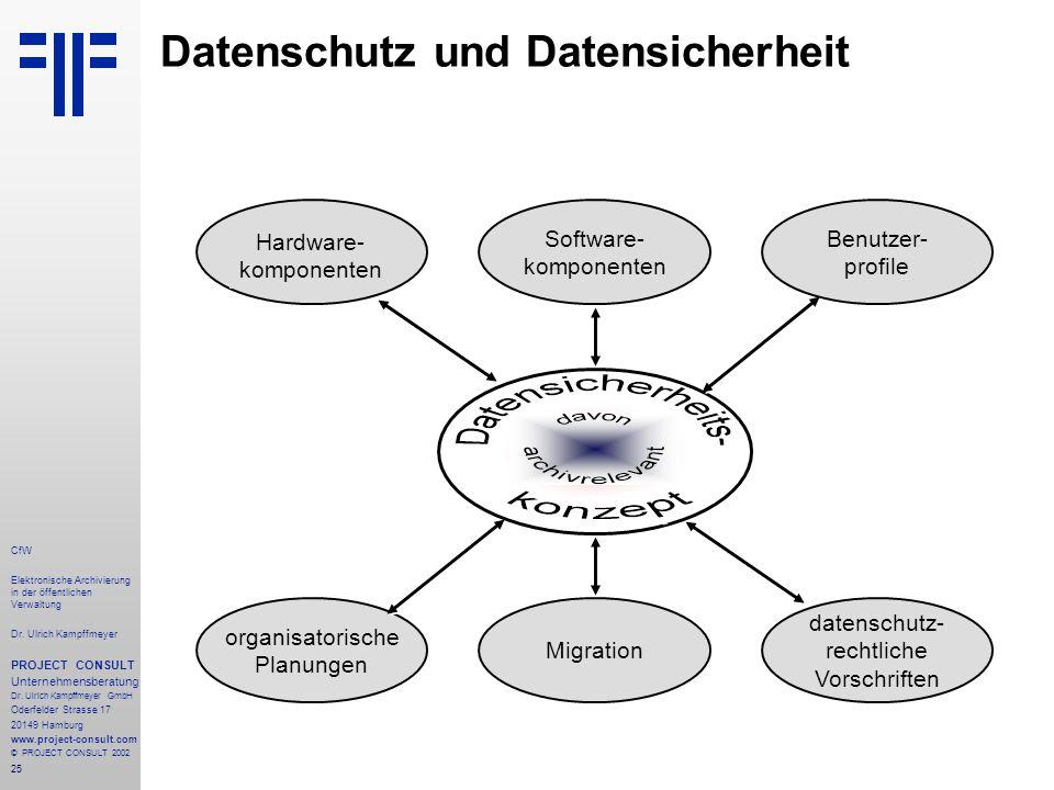 25 CfW Elektronische Archivierung in der öffentlichen Verwaltung Dr.