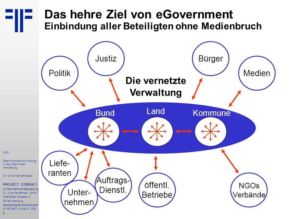 6 CfW Elektronische Archivierung in der öffentlichen Verwaltung Dr.