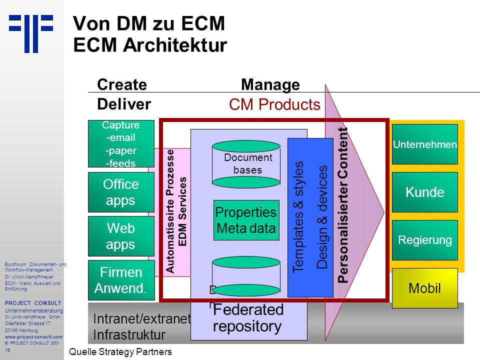 15 Euroforum: Dokumenten- und Workflow-Management Dr.