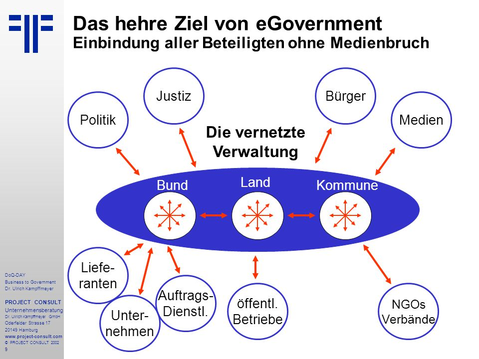40 DoQ-DAY Business to Government Dr.Ulrich Kampffmeyer PROJECT CONSULT Unternehmensberatung Dr.