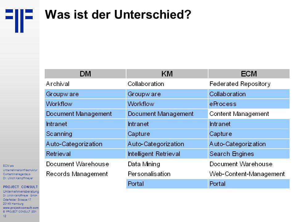 12 ECM als Unternehmensinfrastruktur Contentmanagerdays Dr.