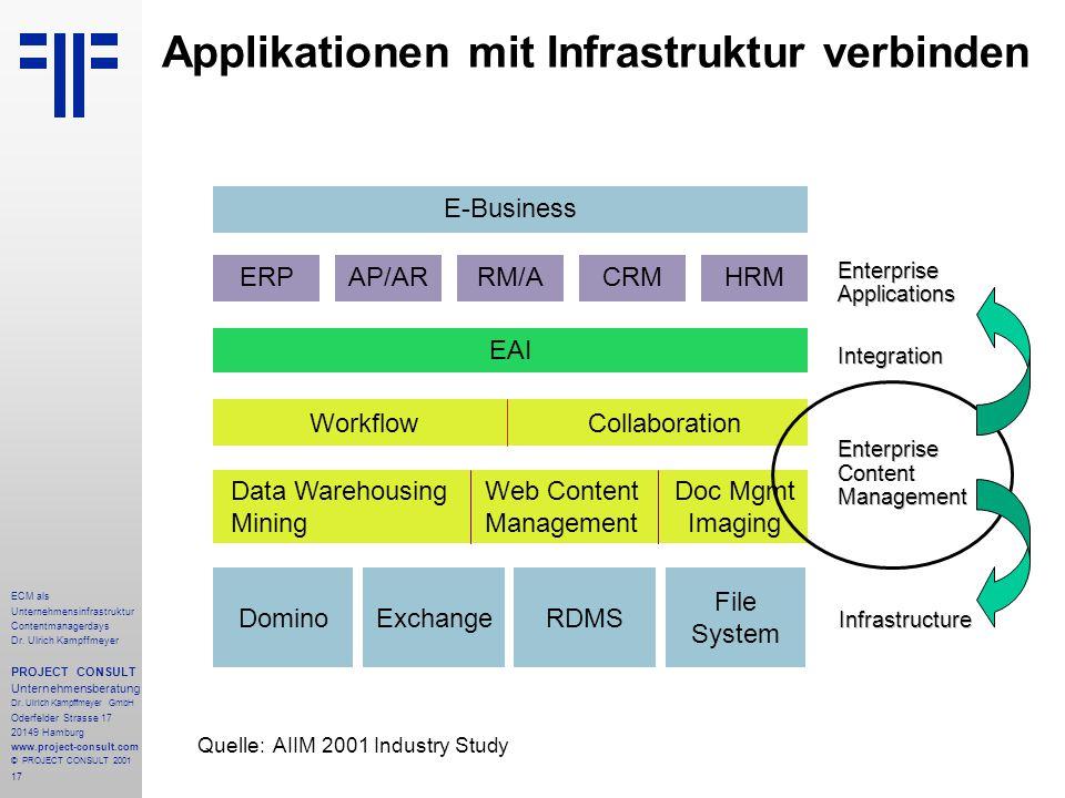 17 ECM als Unternehmensinfrastruktur Contentmanagerdays Dr.