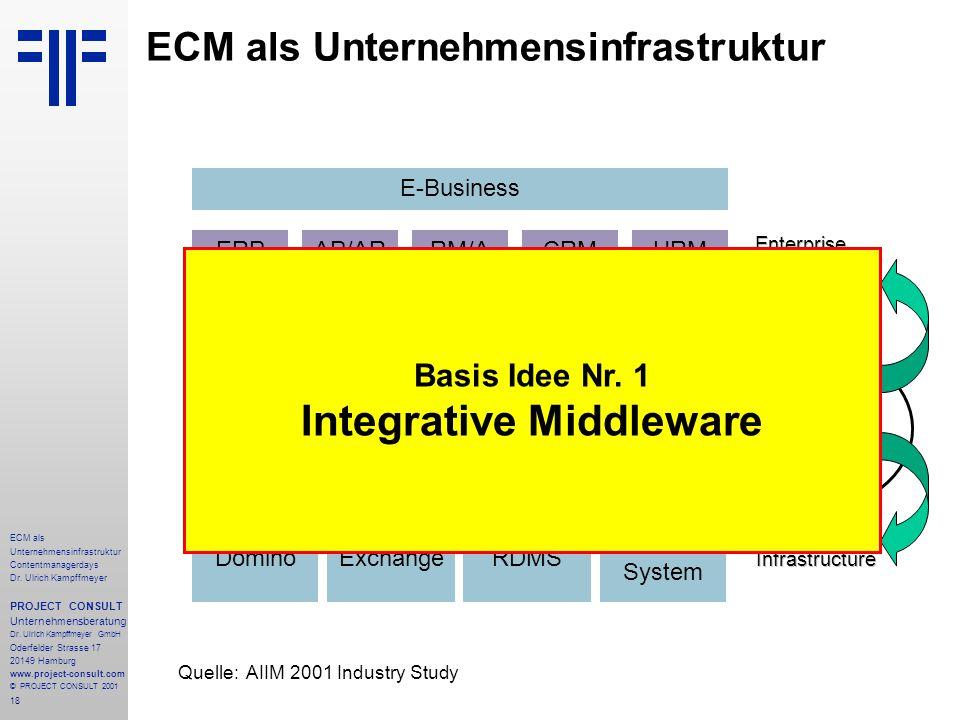 18 ECM als Unternehmensinfrastruktur Contentmanagerdays Dr.