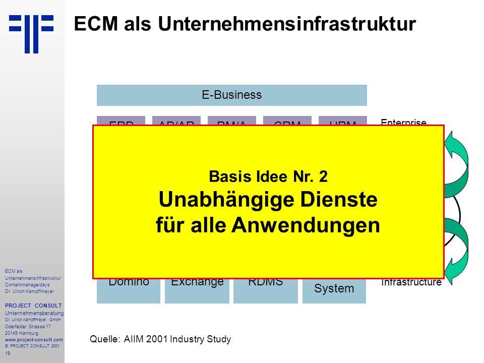 19 ECM als Unternehmensinfrastruktur Contentmanagerdays Dr.