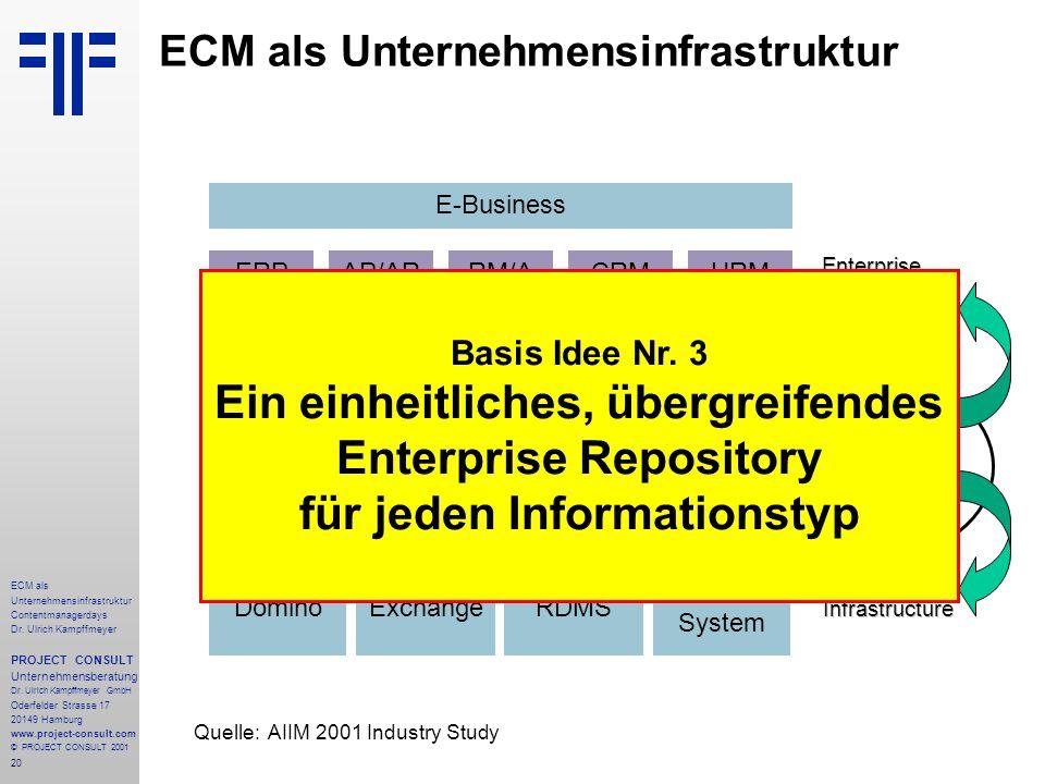 20 ECM als Unternehmensinfrastruktur Contentmanagerdays Dr.