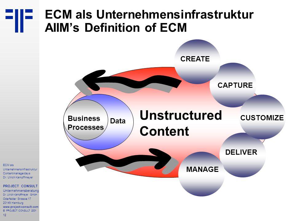 12 ECM als Unternehmensinfrastruktur Contentmanagerdays Dr. Ulrich Kampffmeyer PROJECT CONSULT Unternehmensberatung Dr. Ulrich Kampffmeyer GmbH Oderfe