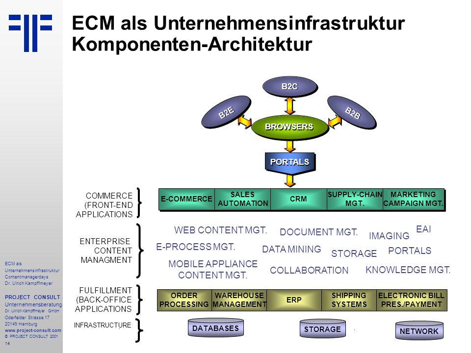 14 ECM als Unternehmensinfrastruktur Contentmanagerdays Dr. Ulrich Kampffmeyer PROJECT CONSULT Unternehmensberatung Dr. Ulrich Kampffmeyer GmbH Oderfe