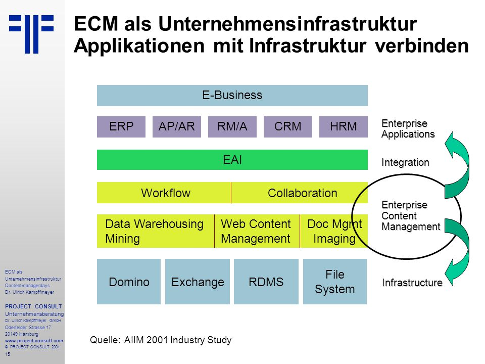 15 ECM als Unternehmensinfrastruktur Contentmanagerdays Dr. Ulrich Kampffmeyer PROJECT CONSULT Unternehmensberatung Dr. Ulrich Kampffmeyer GmbH Oderfe