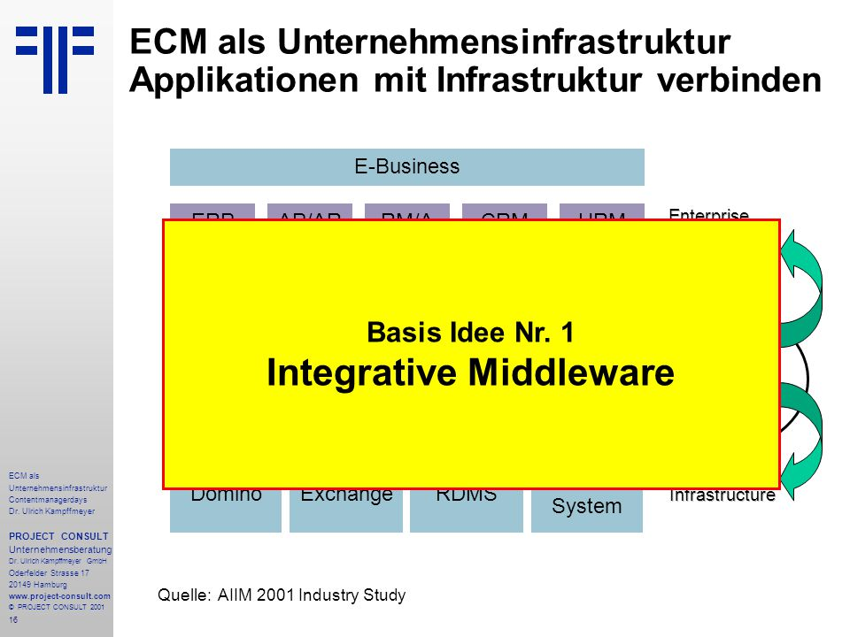16 ECM als Unternehmensinfrastruktur Contentmanagerdays Dr. Ulrich Kampffmeyer PROJECT CONSULT Unternehmensberatung Dr. Ulrich Kampffmeyer GmbH Oderfe