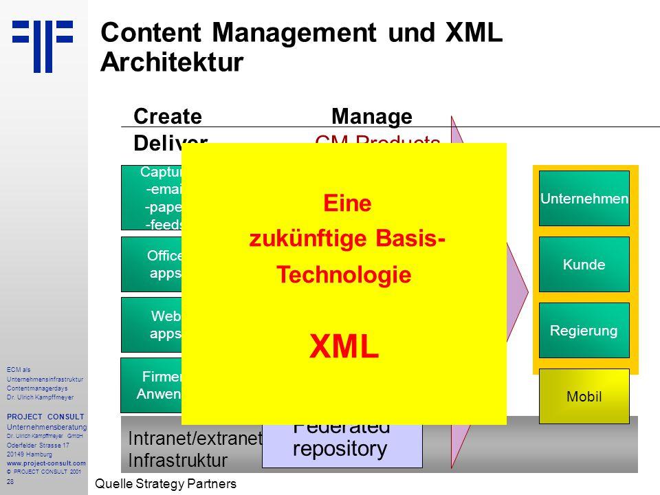 28 ECM als Unternehmensinfrastruktur Contentmanagerdays Dr. Ulrich Kampffmeyer PROJECT CONSULT Unternehmensberatung Dr. Ulrich Kampffmeyer GmbH Oderfe