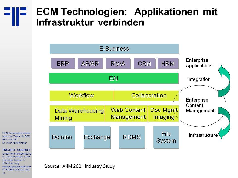 28 FileNet Anwenderkonferenz Markt und Trends für ECM, BPM und DRT Dr.
