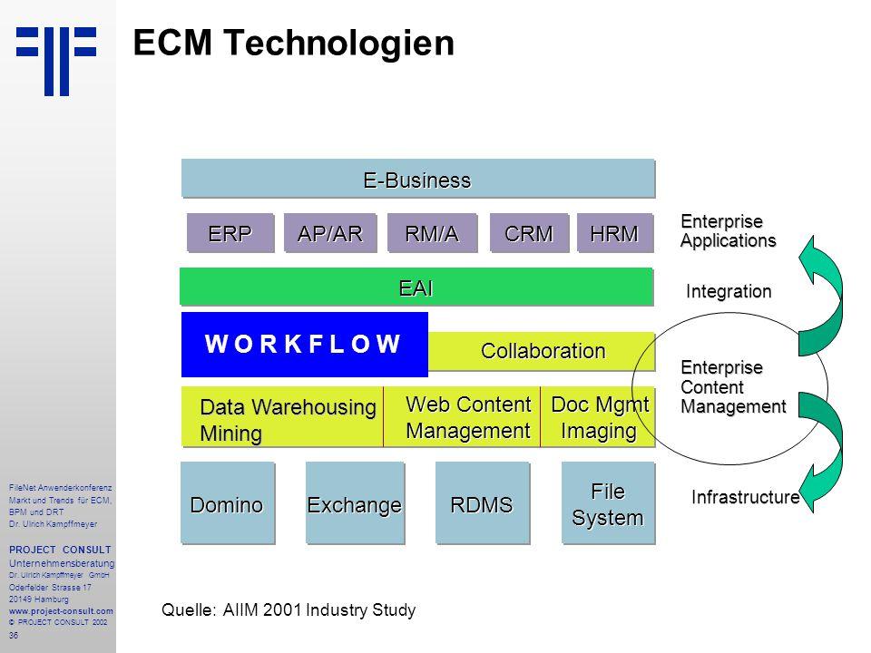 36 FileNet Anwenderkonferenz Markt und Trends für ECM, BPM und DRT Dr.