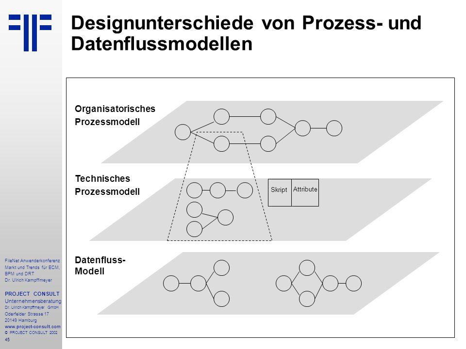 45 FileNet Anwenderkonferenz Markt und Trends für ECM, BPM und DRT Dr.