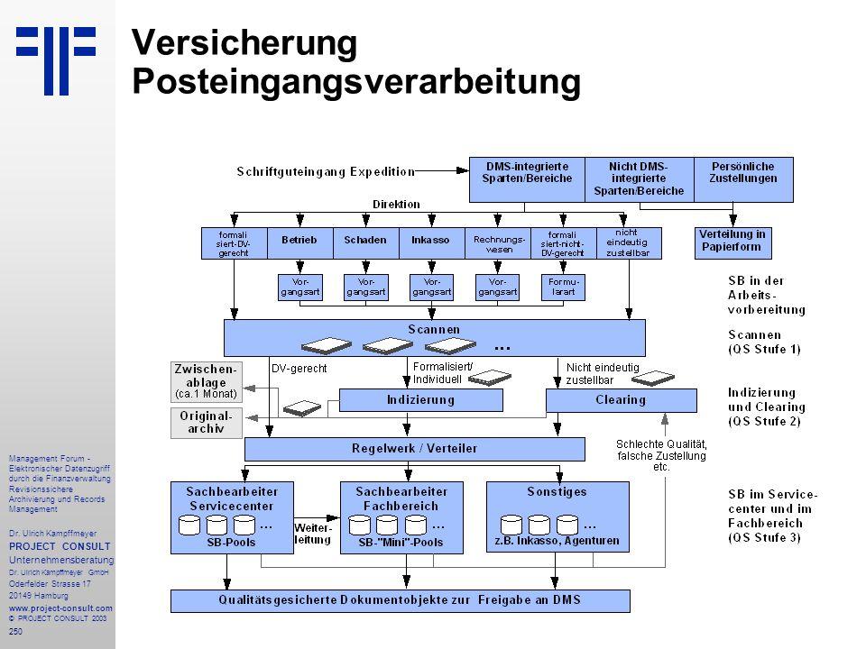 250 Management Forum - Elektronischer Datenzugriff durch die Finanzverwaltung Revisionssichere Archivierung und Records Management Dr. Ulrich Kampffme